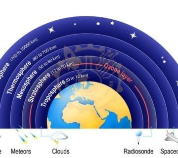 Земната атмосфера - слоеве