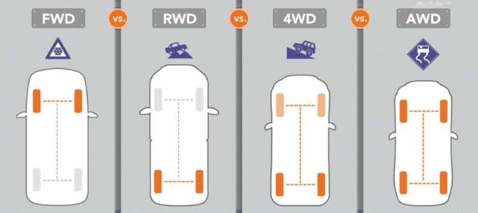 разликите между AWD и 4WD