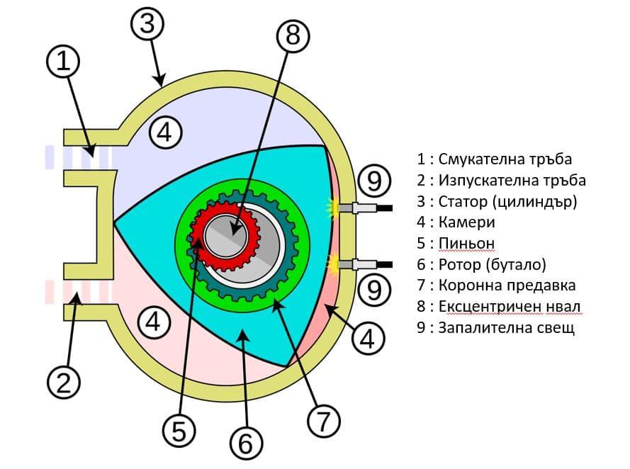 ванкеловият двигател