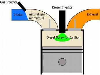 Газодизеловите двигатели