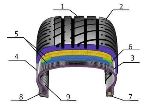 автомобилната гума
