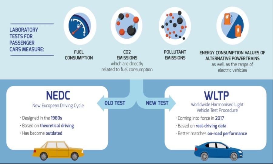 Системата за измерване разхода на гориво WLTP