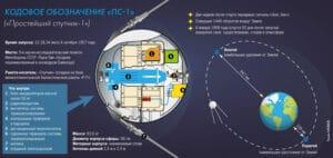 Първият изкуствен спътник на земята Спутник 1 - схема