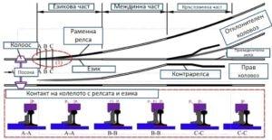 Железопътните стрелки - схема