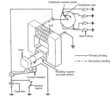 Магнетът и магнетното запалване