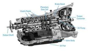 Автоматичните трансмисии – класическа