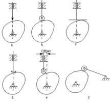 Гърбичните механизми - видове
