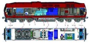 Компоновка на локомотивите с дизелово задвижване