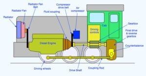 Компоновка на локомотивите с механична трансмисия