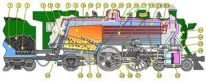 Компоновка на парен локомотив с шлеп тендер.