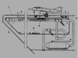 Катапултът на самолетоносача - схема